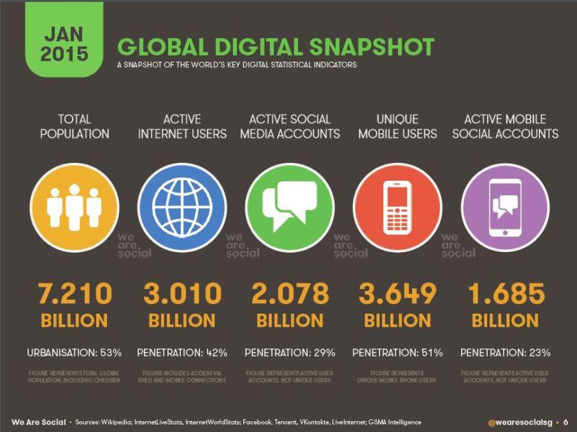 social globally